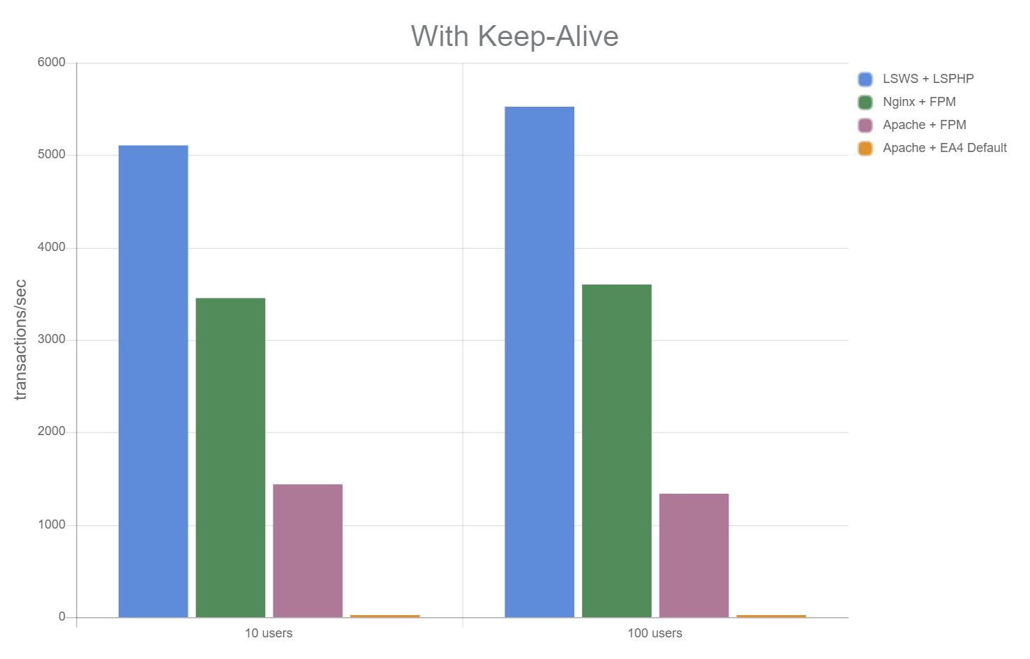 LitespeedとNginxとLiteSpeedの速度比較