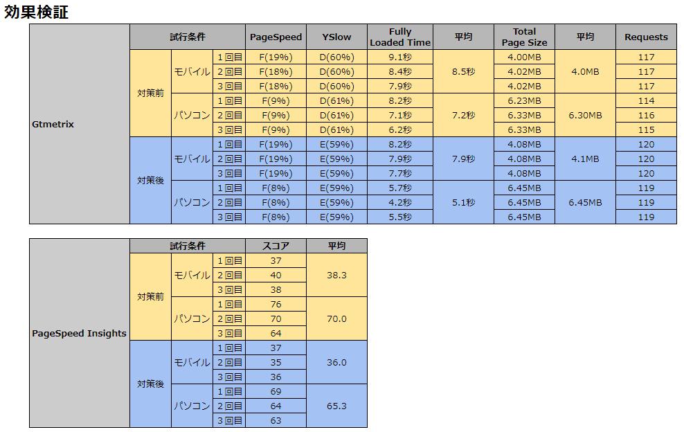 WPXサーバーとWPX Speedの速度比較