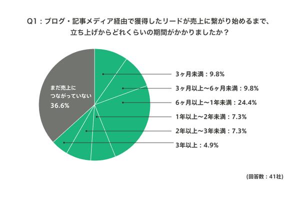 ンテンツの売上への貢献は6割超、ただし1年以上の長期取組は必須